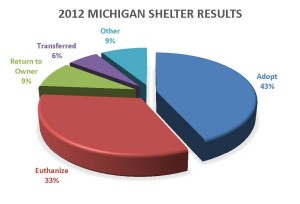2012 Shelter Results