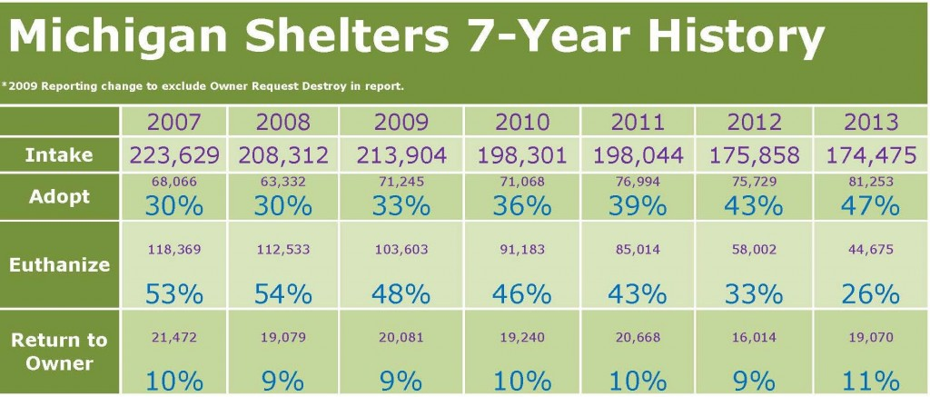 Michigan Shelter 7-Year History