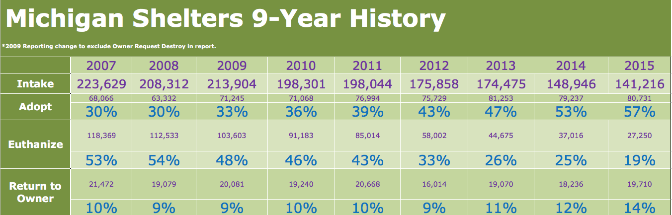 MI Shelters 9-year history chart